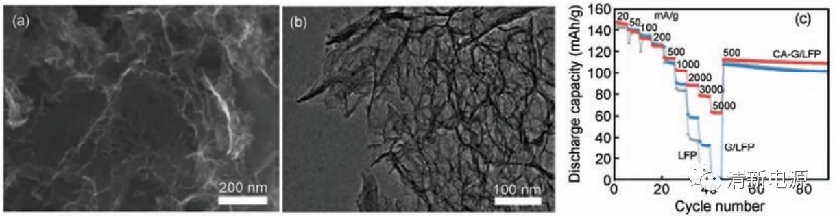 """石墨烯作为锂离子电池导电剂,你得认清她的""""两""""副面孔!"""
