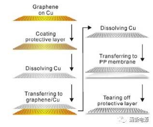 应用于高性能锂硫电池的原子级夹层石墨烯隔膜