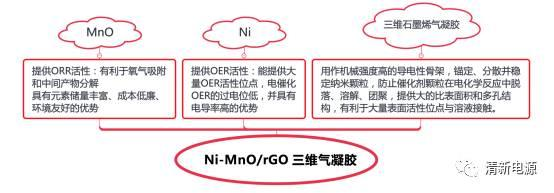 Adv. Mater.:三维石墨烯气凝胶负载Ni/MnO用作ORR/OER双功能电催化剂