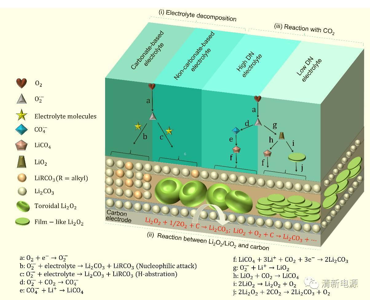 长春应化所彭章泉团队Angew:锂空气电池的致命缺陷-Li2CO3