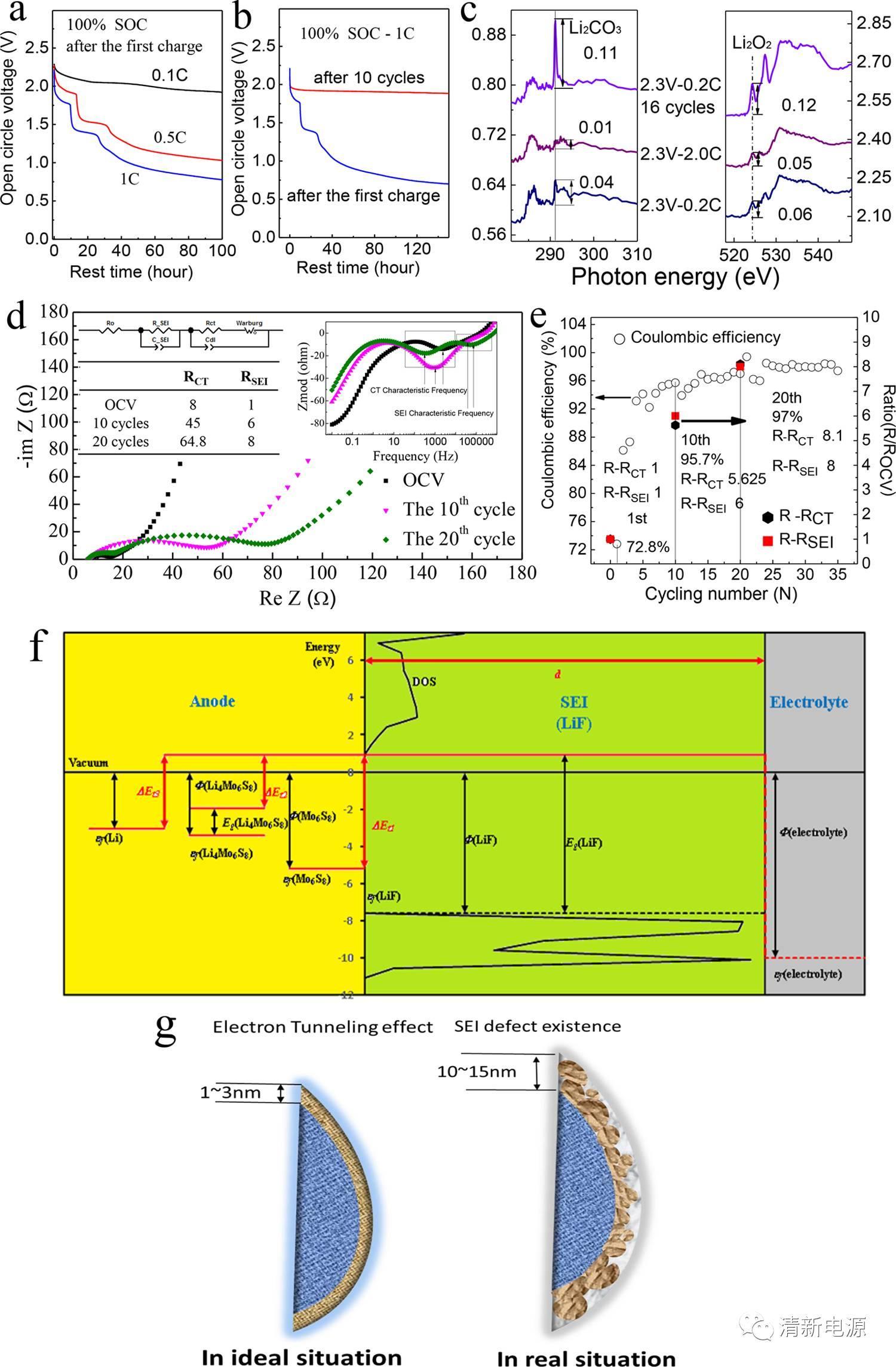 颠覆认知:水系锂离子电池竟然也能有稳定的SEI膜?最新JACS带你一探究竟!