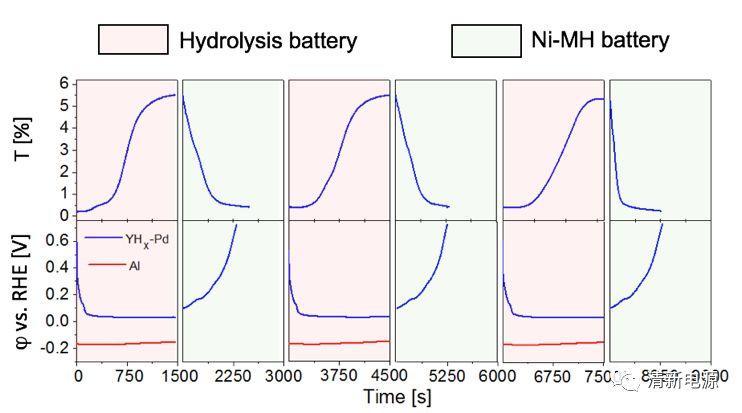 水解电池-镍氢电池联用策略:首次同时实现可逆储氢与放电过程