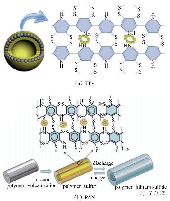 锂硫电池的穿梭效应与抑制