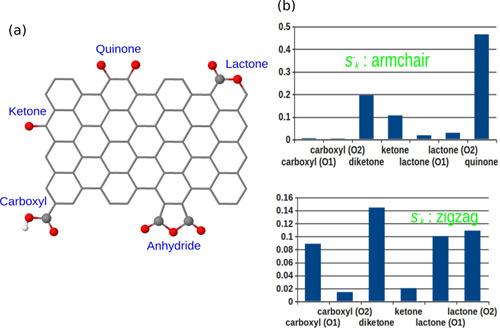 """4篇优质Paper帮你理清氧、氮、硼、硫等官能团在催化反应中的作用、机理和规律"""""""