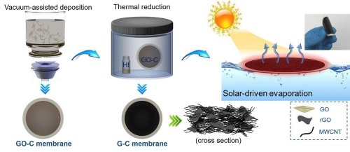 """+1>3:石墨烯/碳纳米管纳米复合光热膜促进水蒸发"""""""