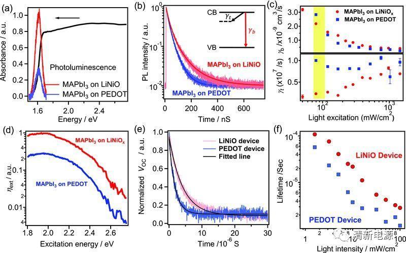 美国莱斯大学Adv. Mater.: NiO对钙钛矿太阳电池性能和光稳定性的影响