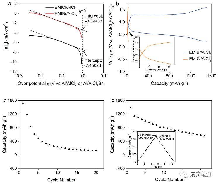 解读金属所最新进展:从电解液出发,提升铝硫电池的快速响应性能