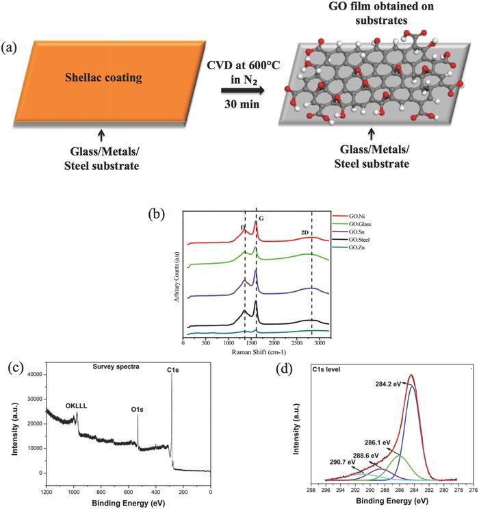 氧化石墨烯新应用:抗菌性能的研究