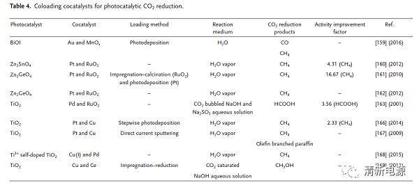 乔世璋教授Adv. Mater.综述解读:光催化CO2还原之助催化剂的前世今生