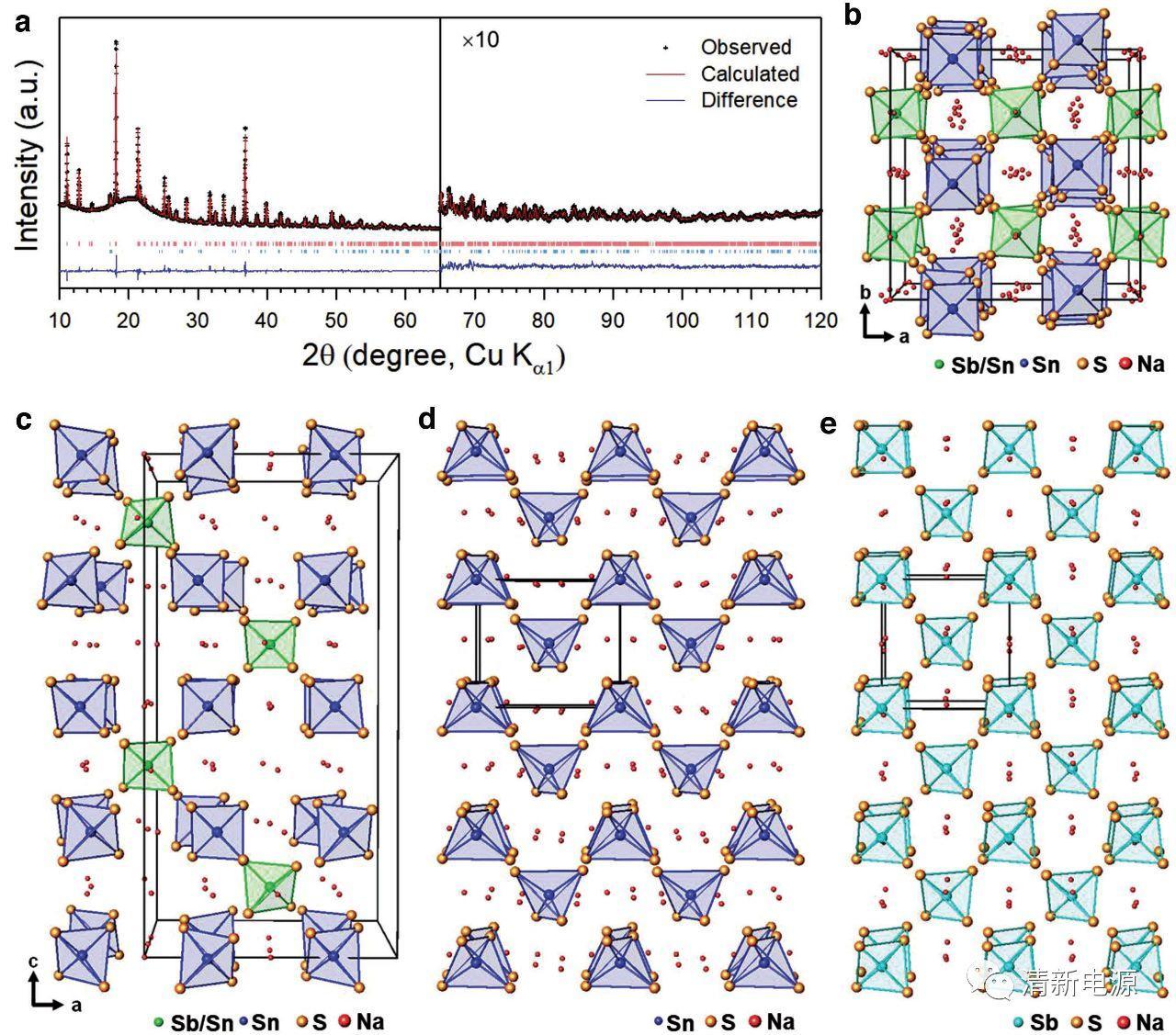 解读新型钠离子电池固态电解质:Na4-xSn1-xSbxS4