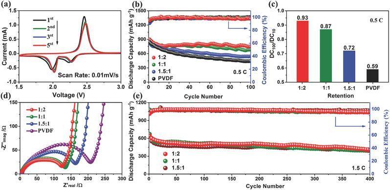 高性能锂硫电池的应用:新型亲水粘结剂
