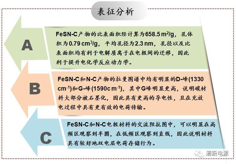 以杨梅为原料制备分级多孔碳材料用于高体积电容、超长循环寿命的超级电容器