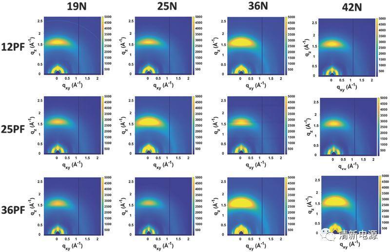 Adv. Energy Mater.: 全聚合物太阳能电池中光活性的混合形貌调节
