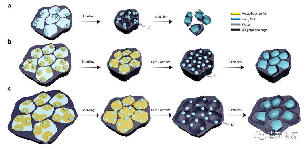 """""""量身定制碳裳衣""""——精确设计石墨烯笼实现锂离子电池非碳负极高体积性能"""