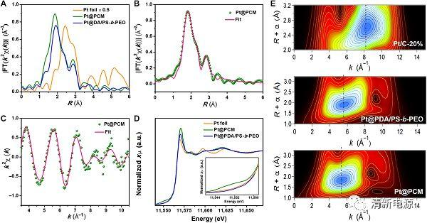 楼雄文教授Science Advances解读:介孔碳基质中晶格约束Pt原子的HER行为