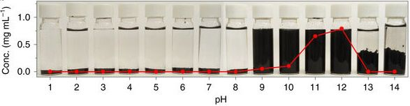 重大突破:高浓度石墨烯在水相中的高效率制备