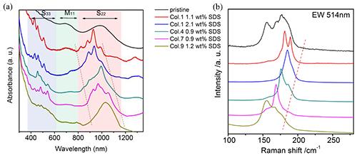 物理所教你如何实现大直径碳纳米管的结构分离