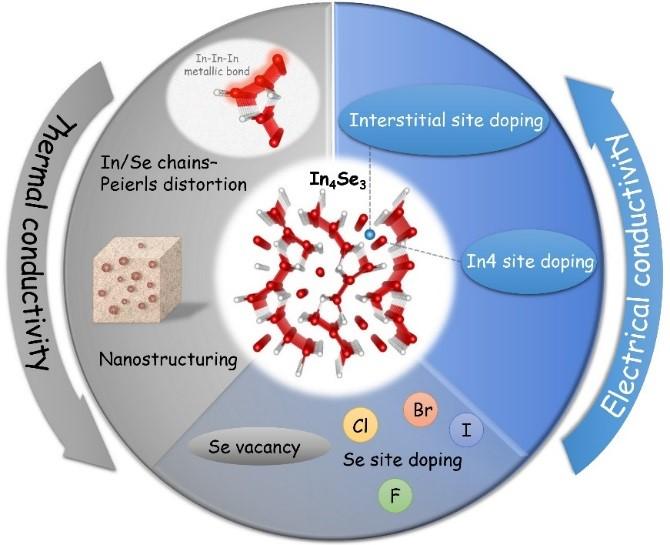 Acc. Chem. Res.:中温N型热电材料In4Se3体系研究综述