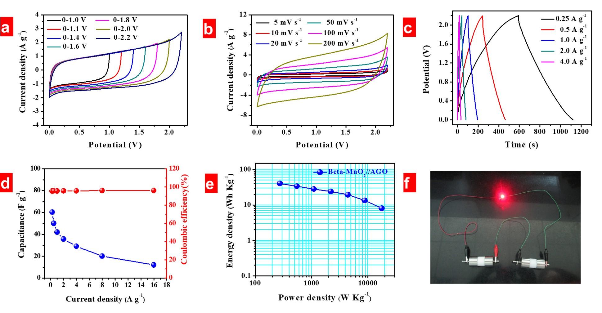 ACS Nano: 从MnOOH到MnO2——结构导向生长与电容性能表征