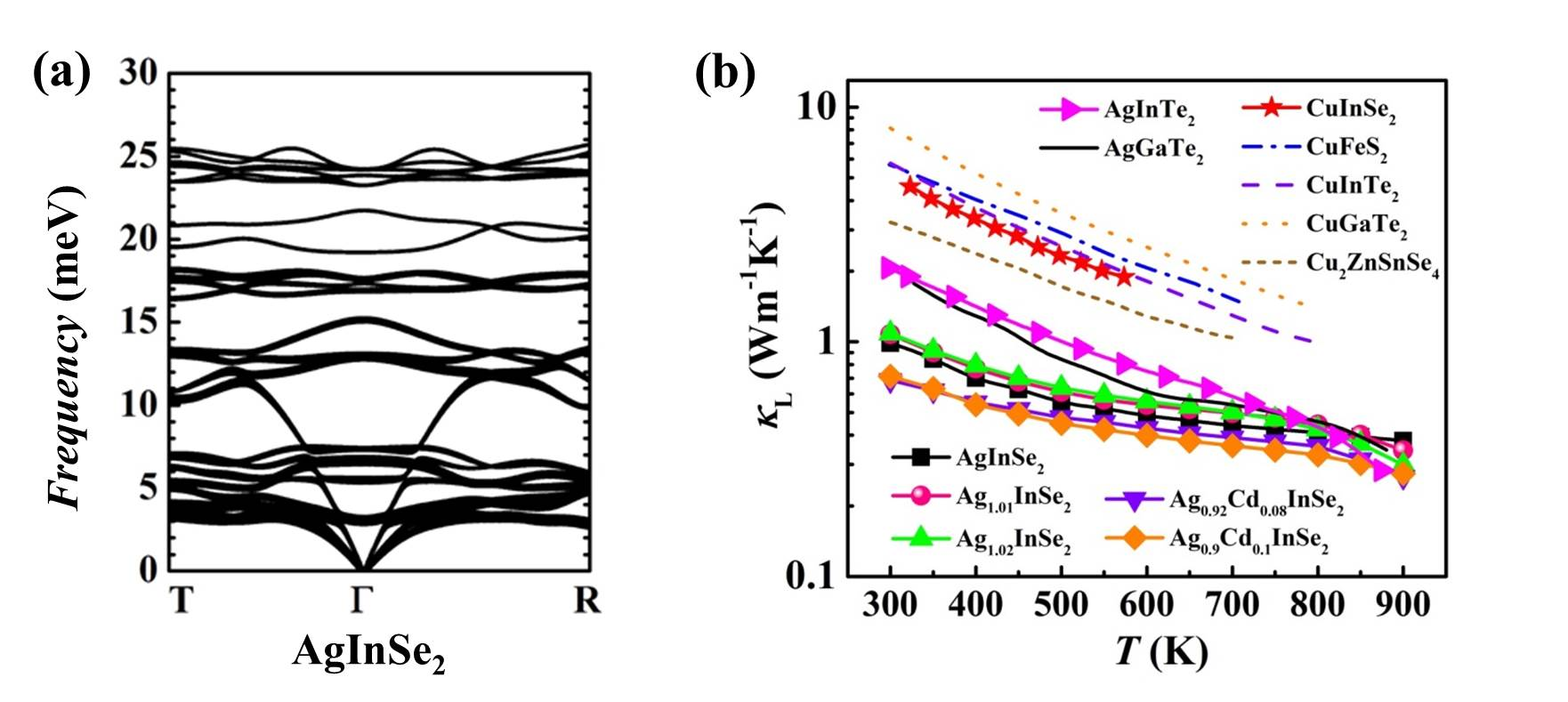 类金刚石结构化合物热电元器件首秀:基于n型类金刚石结构化合物AgInSe2