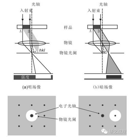 TEM、HRTEM、STEM——透射电子显微镜的三驾马车