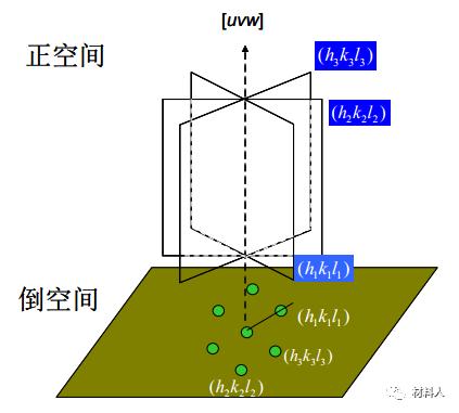 干货 | 透射电镜电子衍射在晶体结构分析中的应用
