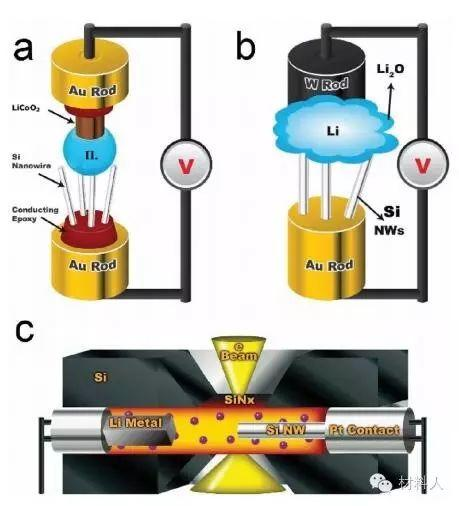 学术干货│原位透射电镜在材料气液相化学反应研究中的作用