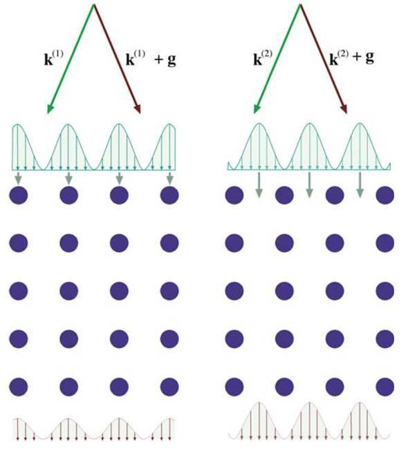 透射电镜下看到的原子像的物理意义是什么?