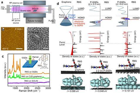 准平衡等离子体增强化学气相沉积法合成石墨烯量子点