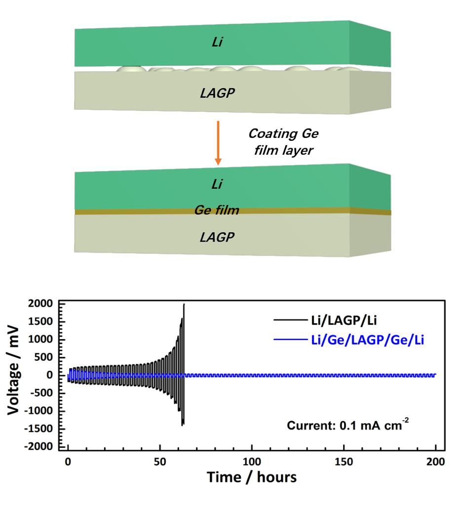 给固态电解质穿上锗薄膜外衣--提升固态锂金属电池负极/电解质界面稳定性