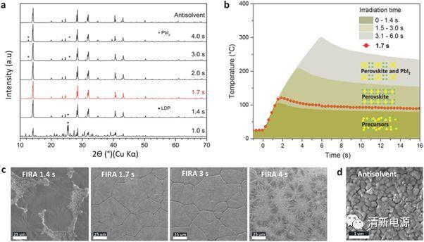 Adv. Energy Mater.:快速红外线焙烧法用于无抗溶剂的钙钛矿太阳电池的制备