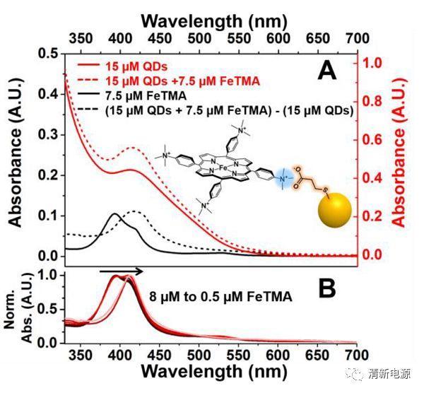 美国西北大学ACS Nano:量子点-铁卟啉超结构用于水系光催化CO2还原