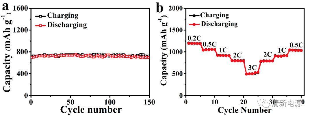 """隔膜""""层咬金""""——新型复合隔膜抑制多硫化物穿梭效应"""