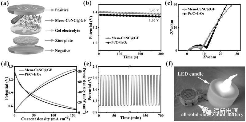 苏州大学晏成林Adv. Mater.:原位表征锌空电池揭示杂原子掺杂促进催化氧还原