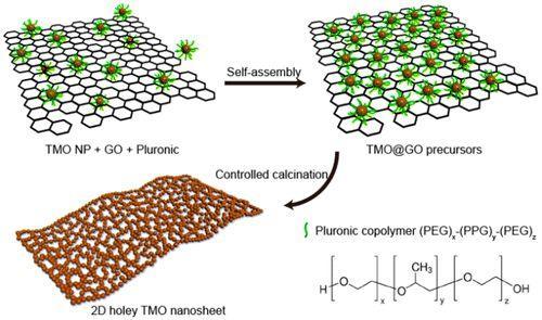 嵌段共聚物自组装制备2D多孔纳米结构