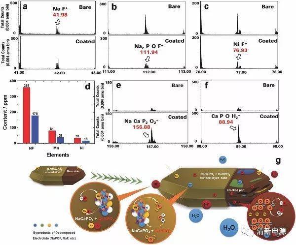 """步步为营—仿生""""β-NaCaPO4""""层对钠离子电池正极的全方位保护"""