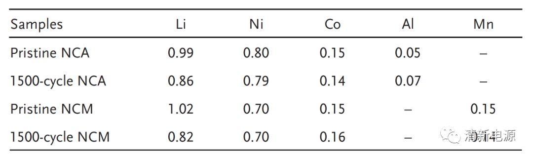 高镍三元正极的同台竞技:NCM vs. NCA循环稳定性大比拼!