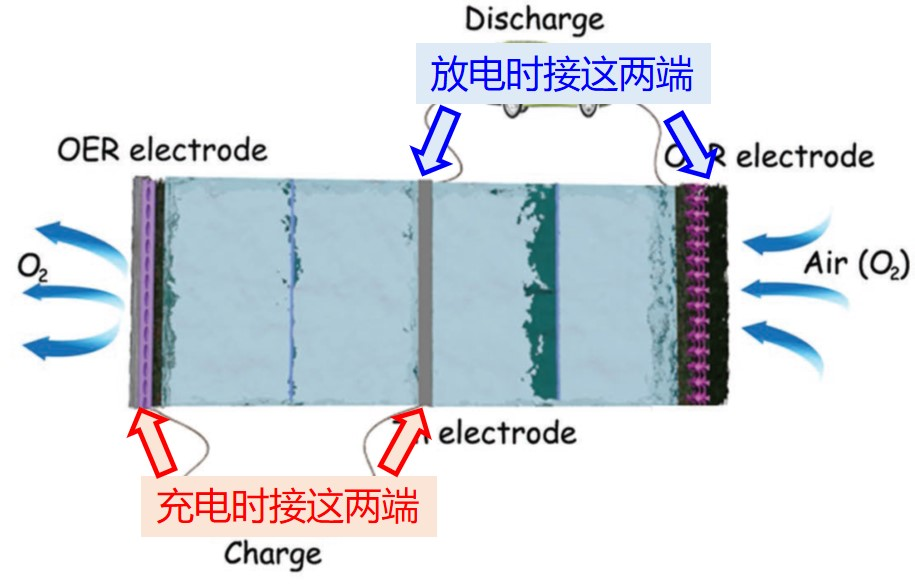 L君访谈 之 锌空电池
