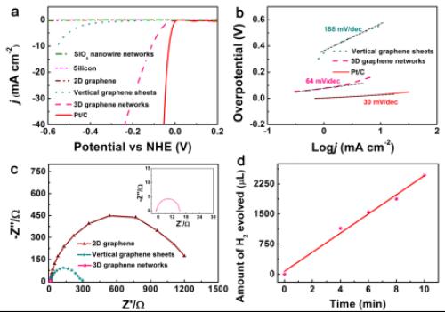 三维石墨烯--实现高效电催化分解水析氢