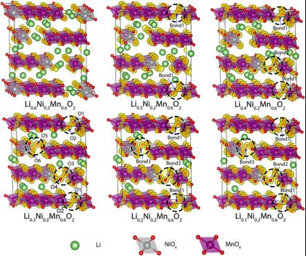 第一性原理计算揭秘富锂锰基正极中氧活化生成过氧键的可逆反应