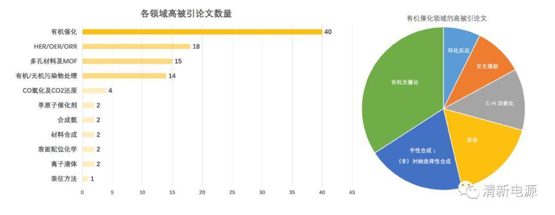 2017年催化领域被引量前100篇论文总结(限国内)