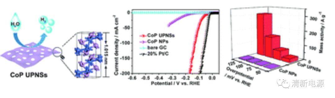 近期催化领域高被引HER/OER/ORR & CO氧化/CO2还原汇总(限国内)