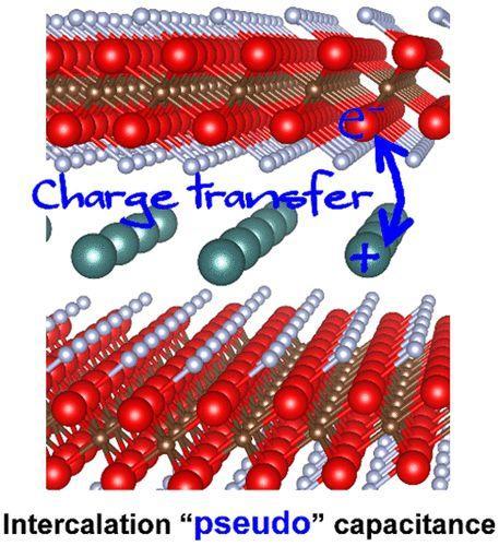 MXene 用于电荷存储宿主