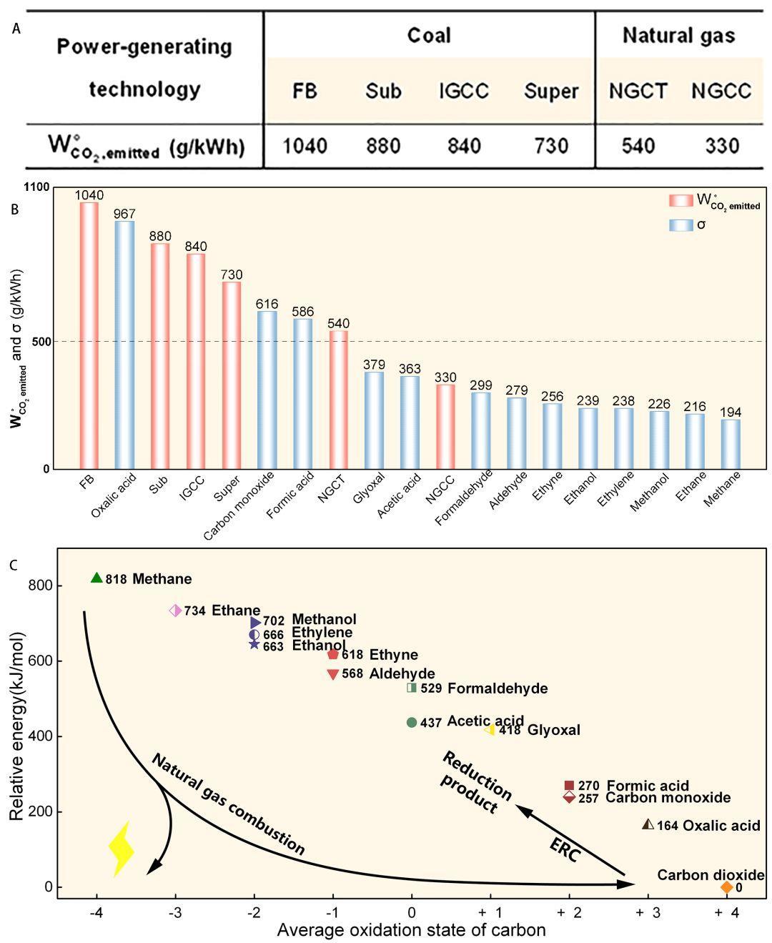 [详解]上海科技大学林柏霖组Joule:新减排理论定量揭示二氧化碳化学还原助力减排深度规律