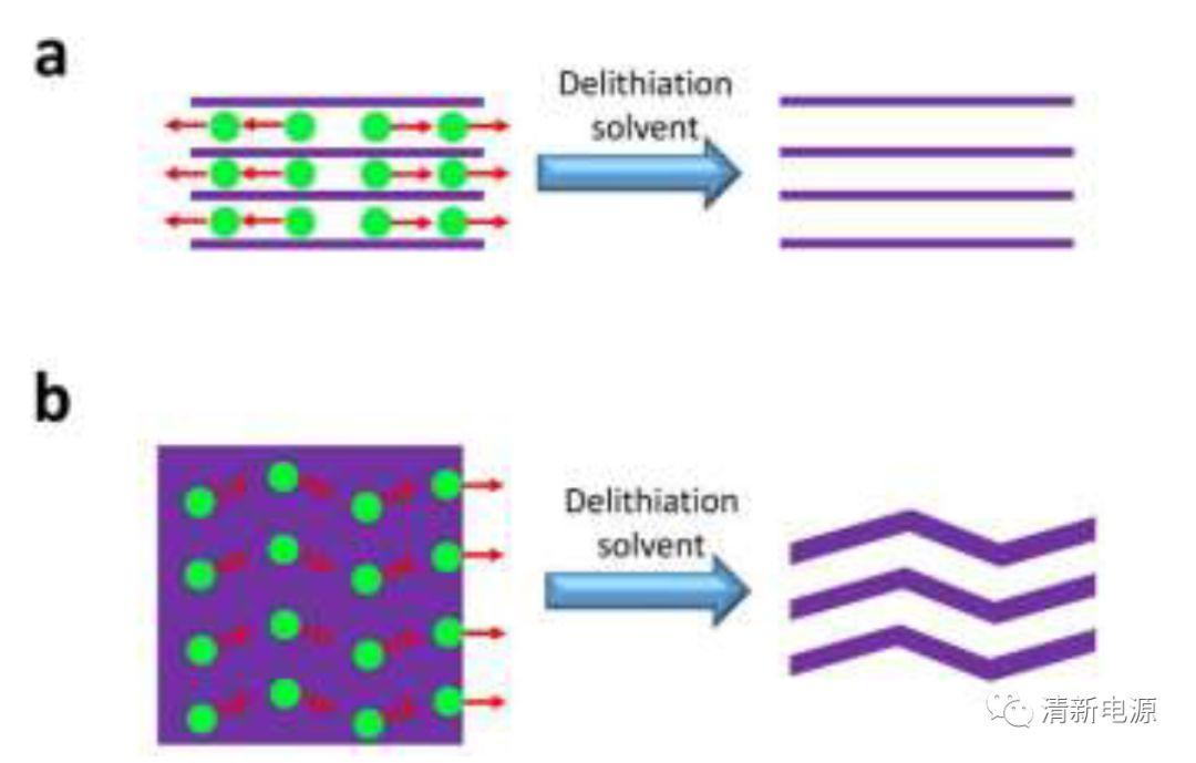 新型硅烯助推锂空电池发展