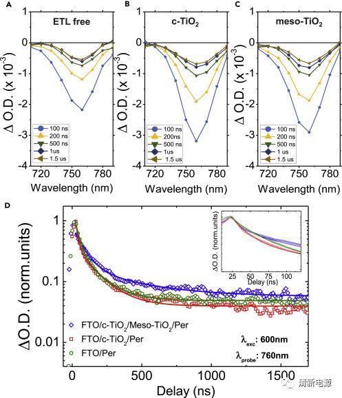 Joule: 电荷传输层对钙钛矿太阳电池开路电压和磁滞的影响