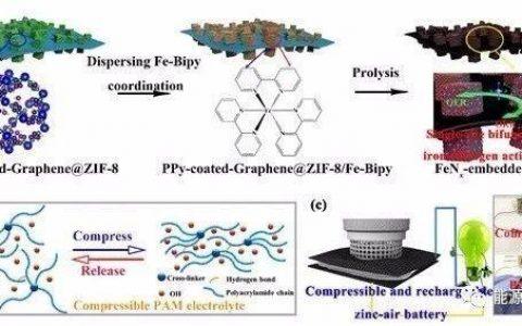 单活性铁基催化剂应用于可压缩可充电的Zn-空电池