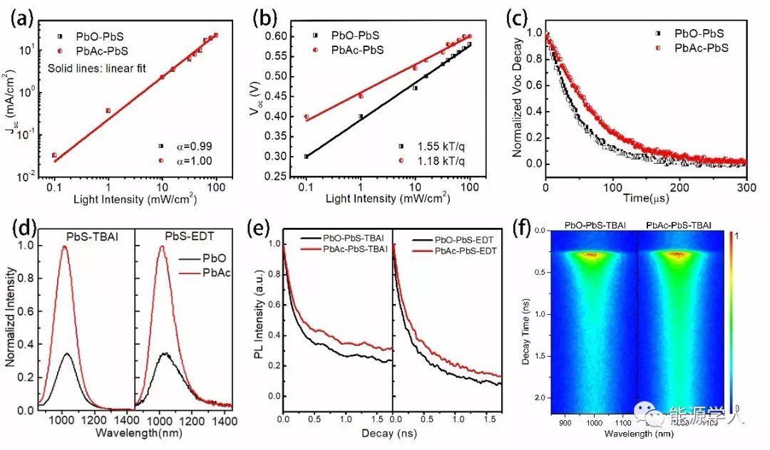 通过前驱体调控的原位钝化获得高效PbS量子点太阳能电池