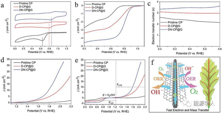 原位剥离石墨烯与碳纤维强耦合用于可充锌空气电池的自支撑双功能空气电极