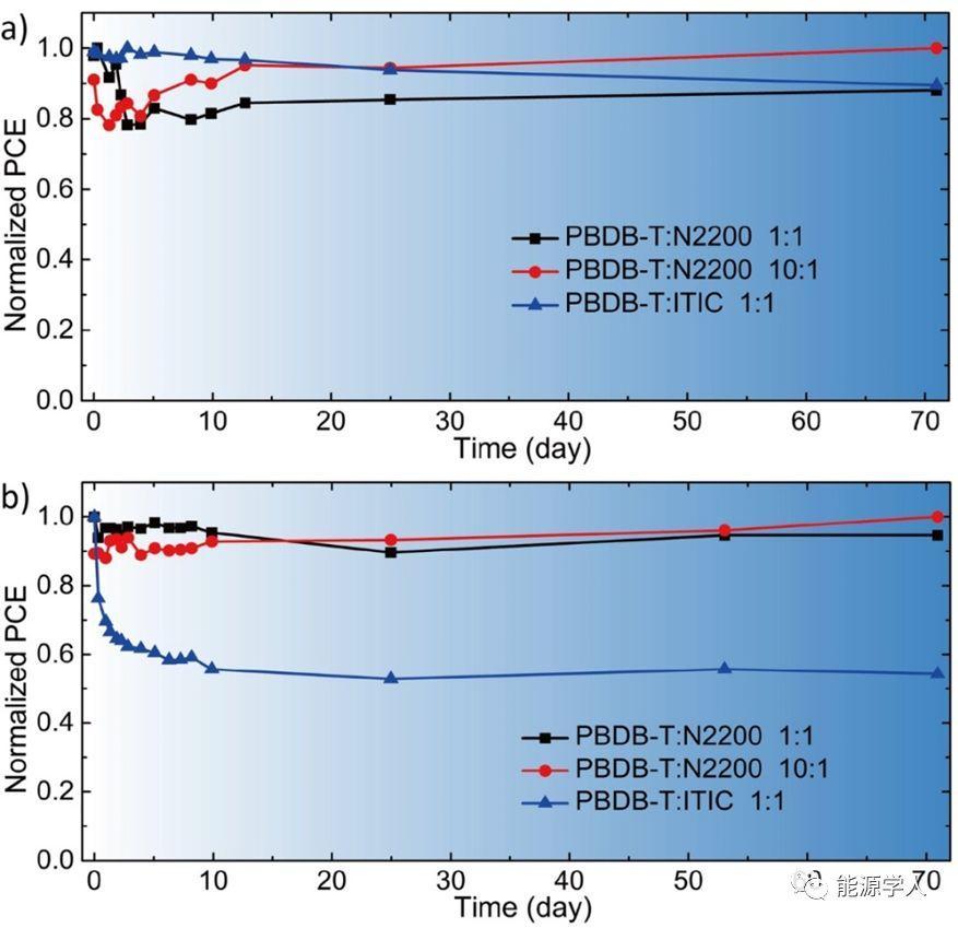 具有优异稳定性能的全聚合物太阳能电池